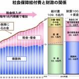 『117兆円の社会保障費で破滅の道?日本国はJAL倒産と同じ末路を辿るか。』の画像