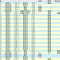 #都営車運用解説 第6回 2001年平日・11T