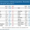 OECDの世界経済成長見通し。「対応を誤れば、長期停滞も・・」