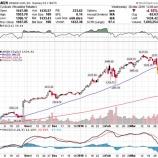 『【AMZN】アマゾン急落でFAAMG株ブームの終焉か』の画像