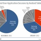 『わずか2ヶ月でAmazon Kindle Fireが利用度調査でGalaxy Tabを僅差で抜きAndroidタブレットのトップブランドに【湯川】』の画像