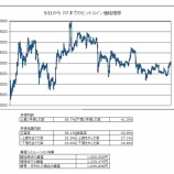 『AIによるビットコイン価格予測 約2か月の予想結果報告-正答率56.1%-』の画像