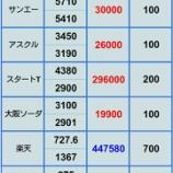 『【NISAで売買は難しい】 6月15日 ポジション』の画像