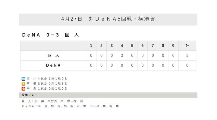巨人・桜井 7回 被安打2 奪三振9 無失点