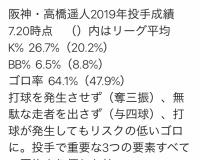 【阪神】高橋遥人、投手で重要な3つの要素すべて平均より上!
