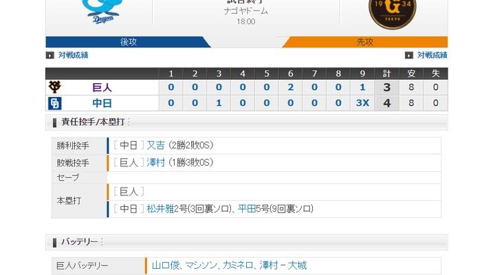 【 巨人試合結果・・・】<巨 3-4 中>巨人5連敗・・・9回もカミネロ&澤村炎上!悪夢の5連打でサヨナラ負け…
