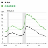 『【4月雇用統計】失業率3.9%も景気に過熱感はなし』の画像