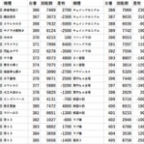 『11/21 123横浜西口 並ばせ屋、回胴アンケ』の画像