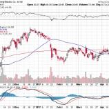 『【GE】ゼネラル・エレクトリック決算発表後株価急落!』の画像