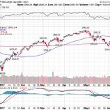 『高すぎる利下げへの期待は8月のパニックを誘発するか』の画像