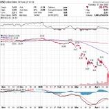 『原油市場大パニック 米原油ETFは上場廃止か』の画像