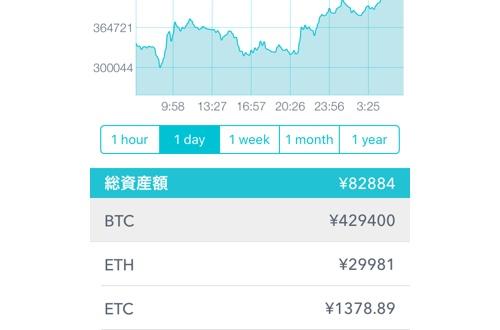 【緊急】ビットコイン、大暴投 たった1日で30万→43万にのサムネイル画像