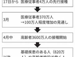 日本のコロナワクチン接種にとんでもない事実が判明!!!! これやる意味あるの?