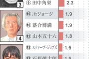 「リーダーにしたくない人物」、1位鳩山由紀夫元首相、2位菅直人元首相、3位小沢一郎