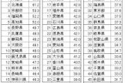 郷土愛・自慢度、47都道府県対抗最下位は…