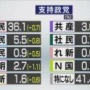 『【NHK世論調査】各政党の支持率 自民党36.1%…』の画像