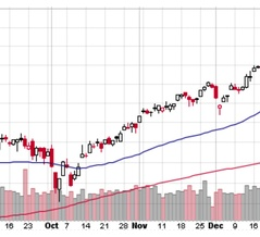 S&P 500は10月以来の調整入り