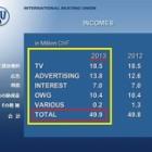 『2013年 ISUの収入のほぼ半分が日本から?』の画像