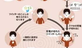 【ネット文化】 日本人によって 麻薬中毒の悪循環の説明図のポスターが 色んな物に応用改変される。  海外の反応