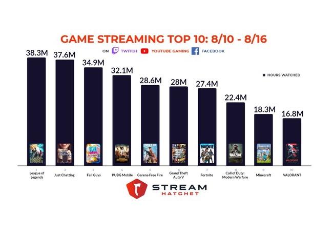 世界のゲーム配信人気ランキングが公開!!