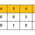 ホークス2軍戦(10/27)デスパイネ2安打2打点 西田、三森、佐藤に一発 バンデンハーク6回1失点 田中1回2K無失点