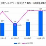 『日本ヘルスケア投資法人の第10期(2019年4月期)決算・一口当たり分配金は4,307円』の画像