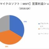 『【MSFT】マイクロソフト、好調なクラウド事業を追い風に株価急騰!急成長しか目に入らないグロース株投資家が注意すべきことは』の画像