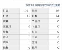 新井良太さんの今季成績wwwwww