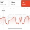 呼吸、心拍数を意識して走るとタイムが良くなってきた on Apple Watch Series 4