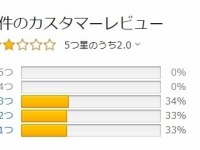 【乃木坂46】ザンビ小説さ、誰かウソでもいいから高評価してやれよwwwwwwww