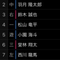 【広島カープ】コロナ報道、カープに衝撃走る