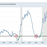 『【FOMC】利上げ19年か20年にも打ち切りか』の画像
