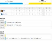 セ・リーグ DB6x-5T[11/1] 阪神サヨナラ負け まさかの拙攻拙守拙走 3度の満塁機で無得点 マルテ失策も響く