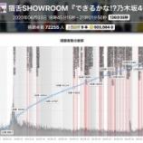 『すげええwww 久々の『猫舌SR』驚異の総課金額、視聴データ一覧がこちら!!!!!!』の画像