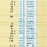 『【学長】3ヶ月で18kgダイエット!』の画像