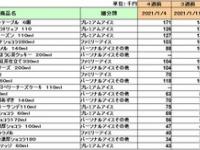 乃木坂46「スーパカップ」 平手友梨奈「ハーゲンダッツ」 ←これ