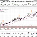 『米ハイテク株一強の時代は終焉か』の画像