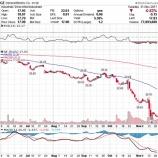 『【GE】割安な優良株ゼネラル・エレクトリックは18年中にも回復か』の画像