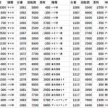 『2/7 ミリオン石神井公園スロ館 ジロウTV・寺井一択』の画像