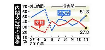 菅内閣支持率27.8%、ついに『危険水域』突入 政党支持率も自民が逆転…時事通信