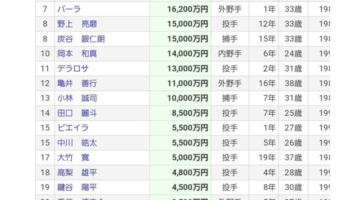 巨人・小林誠司、現状維持の1億円!