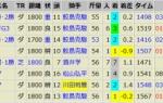次走チェック馬と注目の5頭(ギャラクシーナイト,レプンカムイ他)