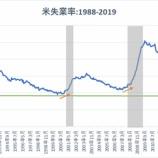 『【朗報】ISM製造業景況指数は予想外の上昇!過去の推移は景気拡大の継続を示唆』の画像