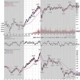 『新興国株の復活は2022年以降か』の画像
