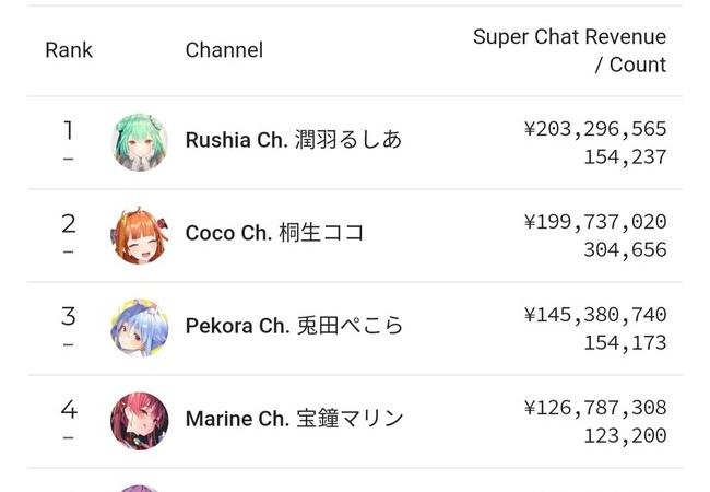 【画像】YouTubeの国別スパチャランキング、日本だけ桁がおかしいことが判明するwwww
