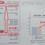 『確定拠出年金残高が1年で81%増加しました』の画像