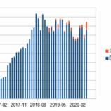 『#ストックフォト 2020年6月の成績』の画像