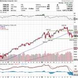 『米株急反発も、ハイテク株による下押し圧力が続く理由』の画像
