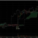 『地政学的リスクでビットコイン上昇!ここからの動き』の画像