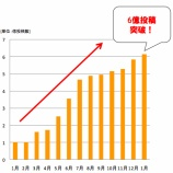 『mixiの新指標「コミュニケーション投稿数」で、1月は6億件突破【湯川】』の画像